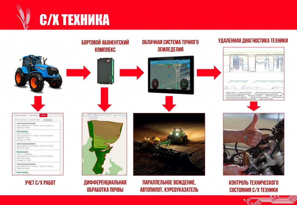 ПАК Телематика-АГРО 2.jpg
